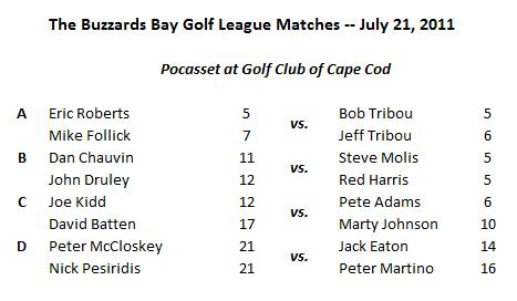 The Buzzards Bay Golf League | A Golf Competition Among
